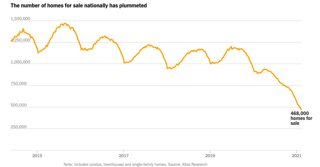 The number of homes for sale nationally has plummeted